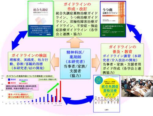 EGUIDEプロジェクトの全体図