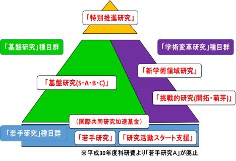 申請 科研 システム 電子 費